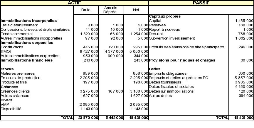 bilan comptable actif passif