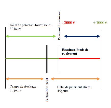 bilan fonctionnel