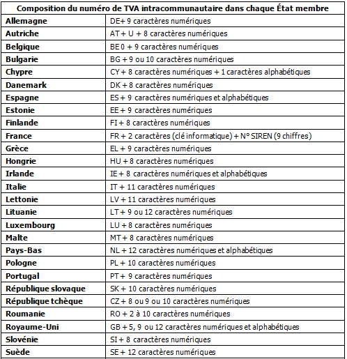 Composition du numéro de TVA intracommunautaire dans chaque état membre.