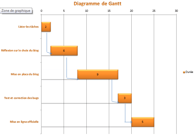 Illustration d'un Diagramme de gantt