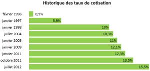 Historique des taux de cotisation