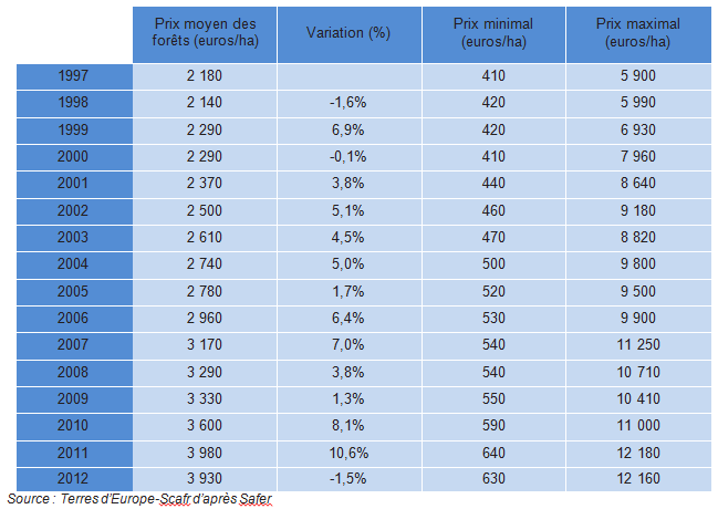 Tableau indice prix foret