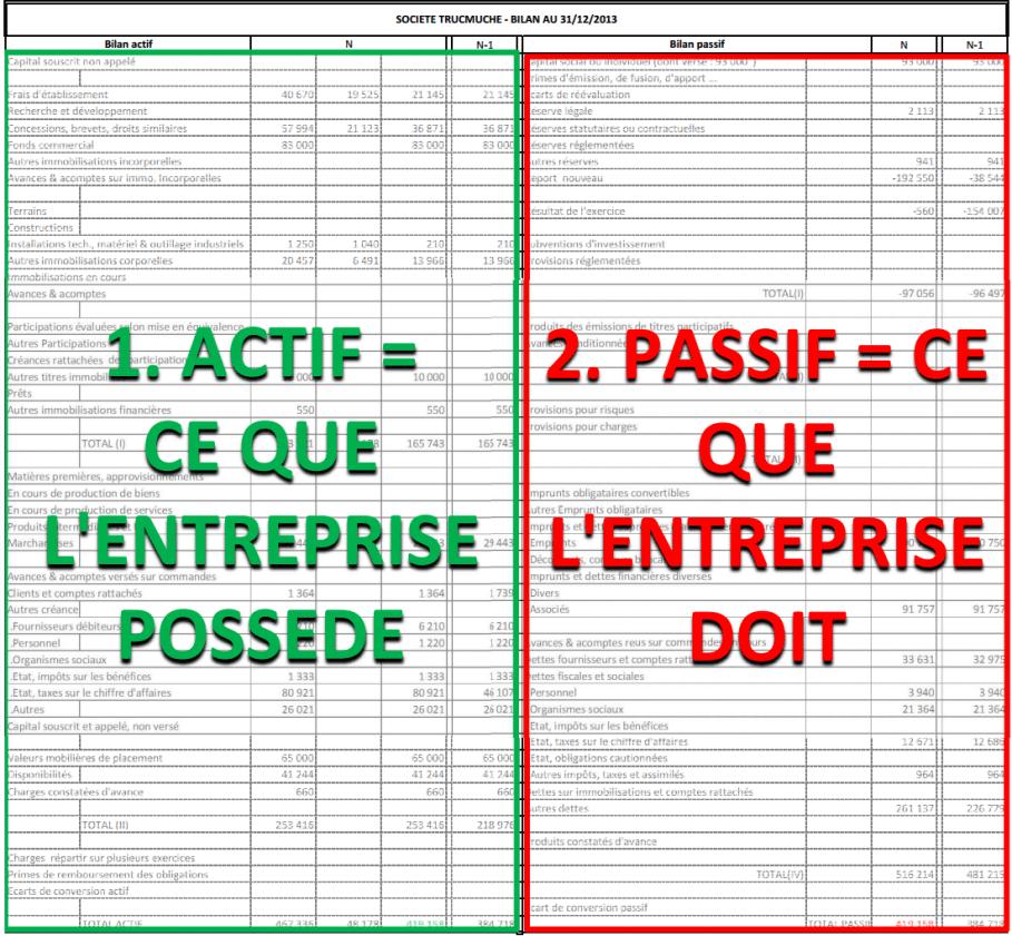 Comment lire un bilan comptable facilement blog valoxy - Exercice d enregistrement comptable ...