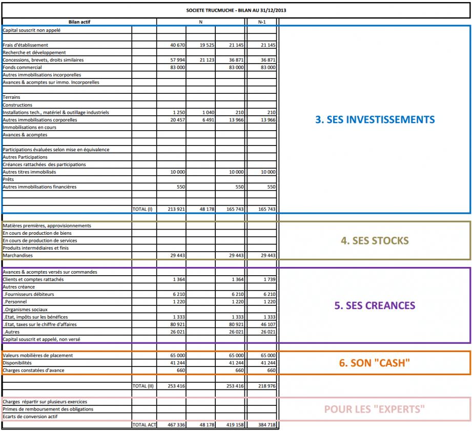 Très Comment lire un bilan comptable en un clin d'œil et 10  NW43