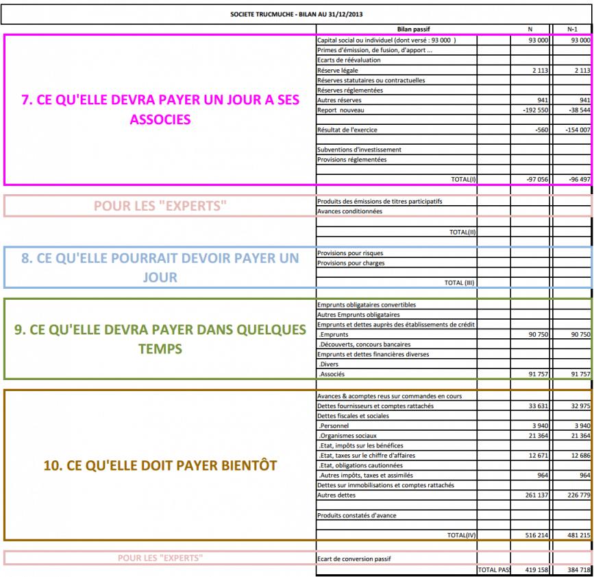Préférence Comment lire un bilan comptable en un clin d'œil et 10  FB91