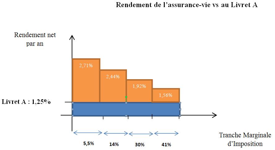 rendement assurance vie vs livret A