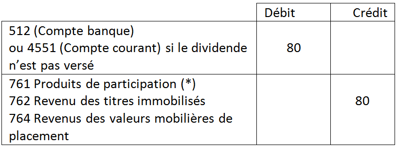 Comptabilisation du revenu financier