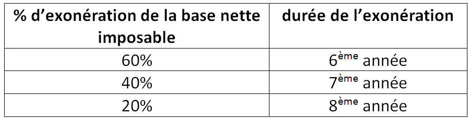 Tableau zone franche urbaine (ZFU) suite