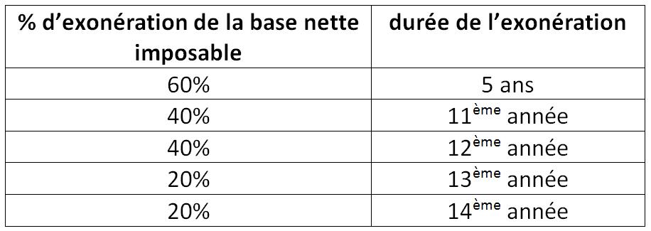 Tableau zone franche urbaine (ZFU)