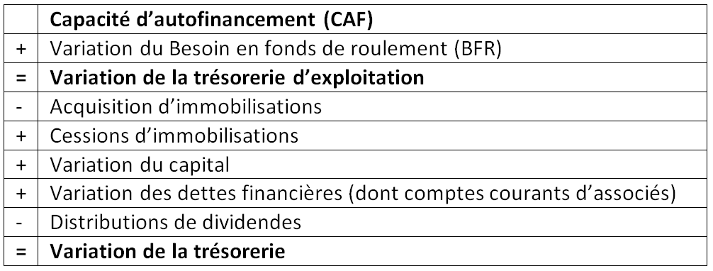 Capacité d'autofinancement (CAF)