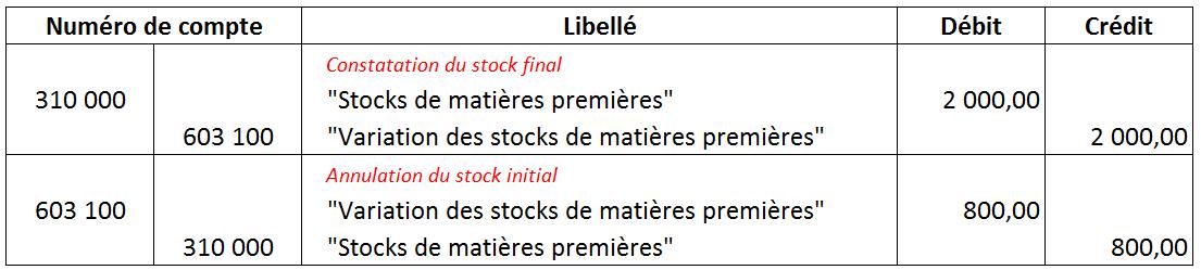 Comptabilisation variation des stocks 1
