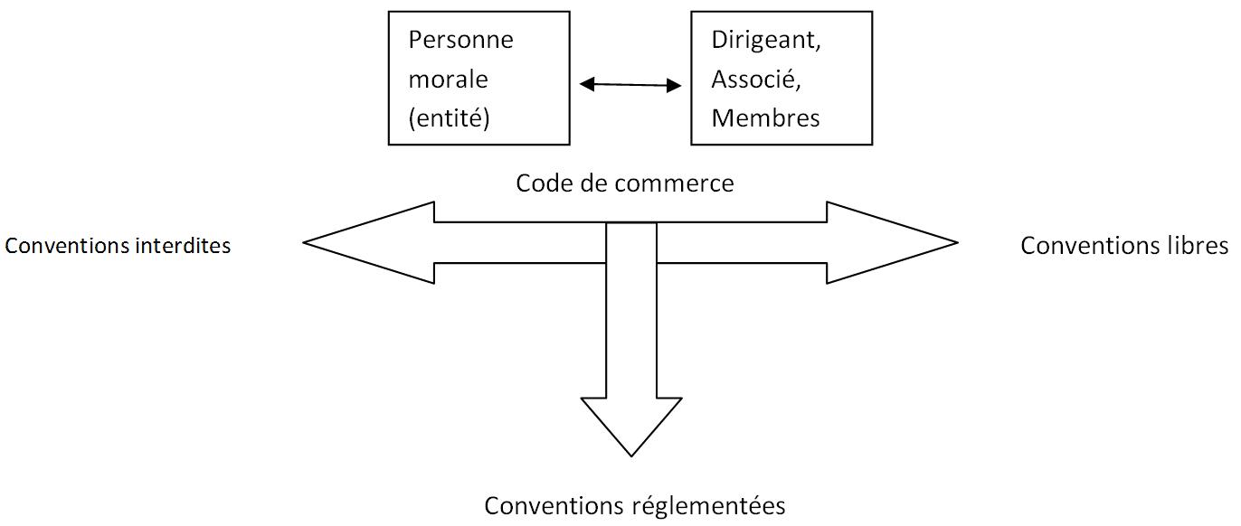 conventions réglementées