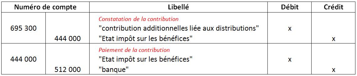 Comptabilisation De L Impots Sur Les Societes