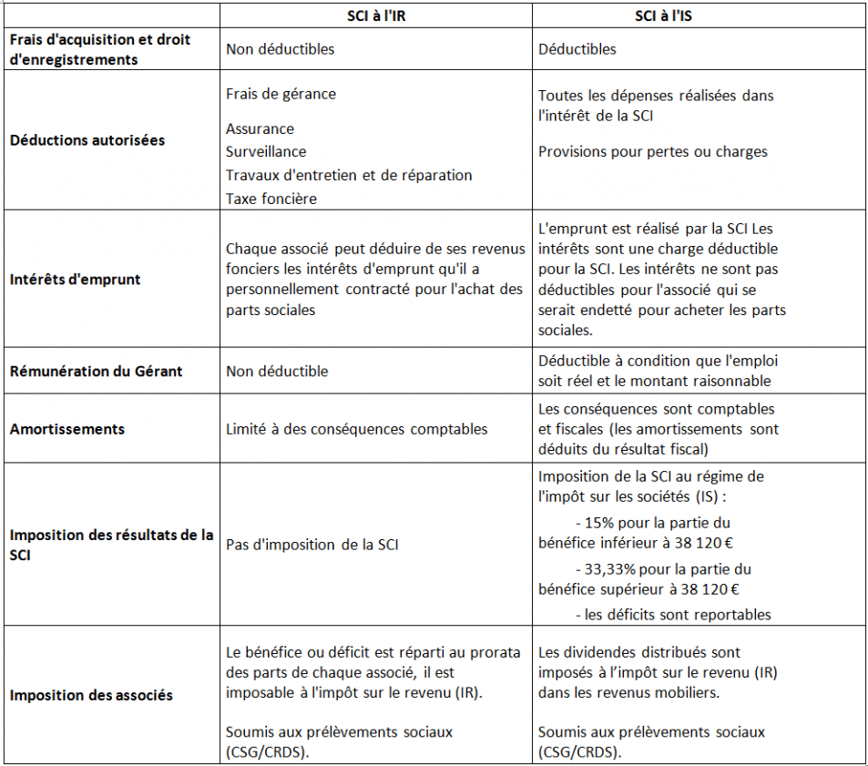 tableau comparaif SCI à l'IR ou à l' IS
