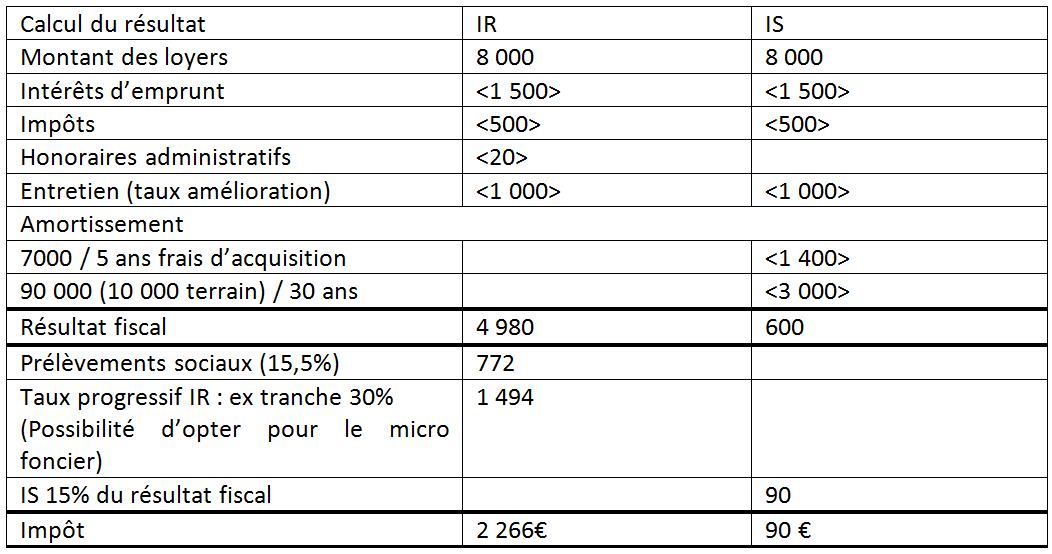sci l 39 ir ou l 39 is quelle fiscalit choisir