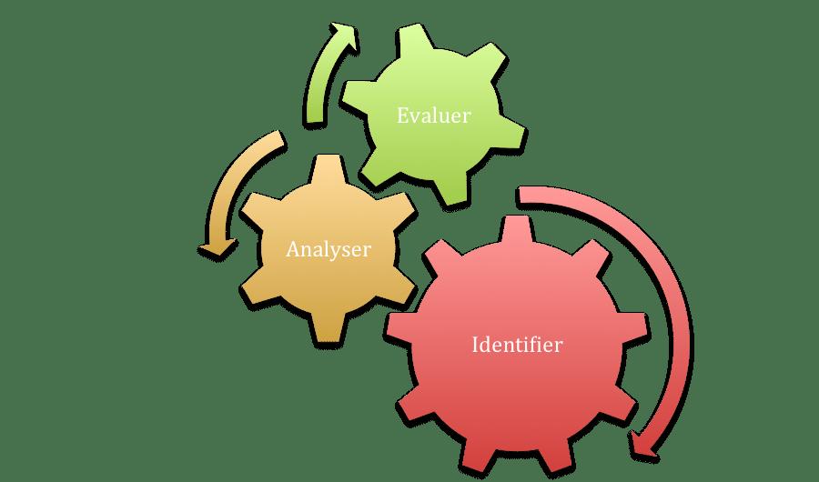 Série de trois engrenages représentant chacun le fait d'identifier, d'anlayser puis d'évaluer, qui sont des étapes nécessaire au document unique d'évaluation des risques professionnels ou DUERP