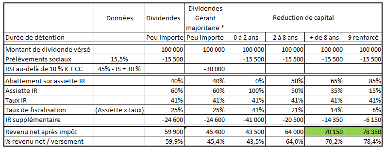 Tableau réduction de capital ou dividendes