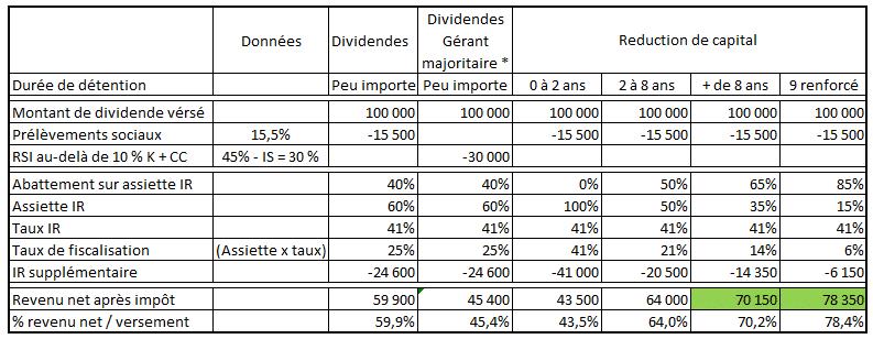 Tableau réduction de capital ou dividendes