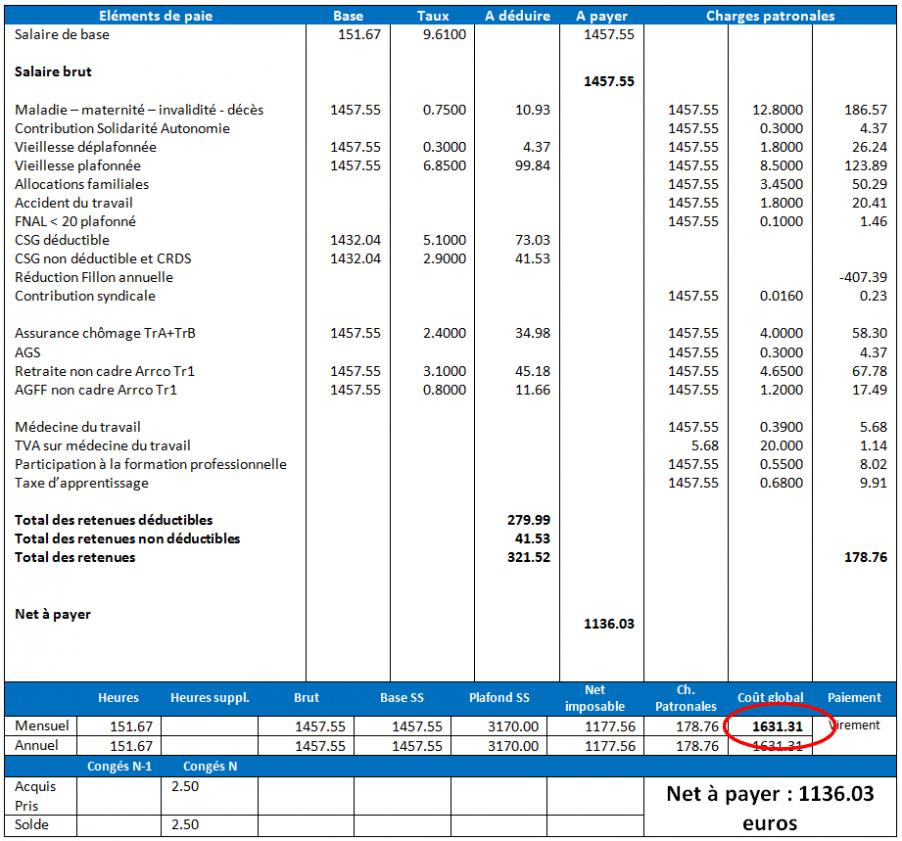 aide embauche 4 000 euros