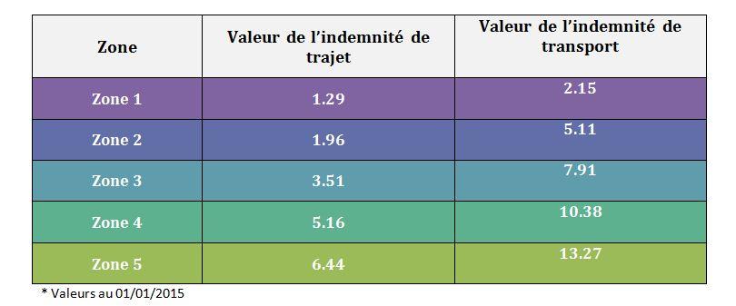 Tableau zones concentriques des indemnités de petits déplacement