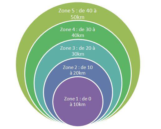 Zones concentriques des indemnités de petits déplacement