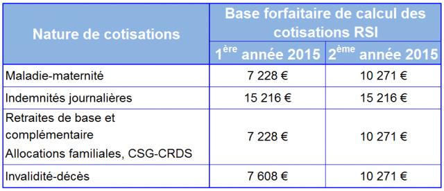 cotisation RSI année 1 & 2