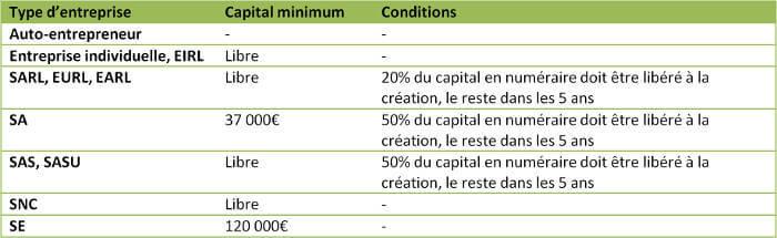 apport capital