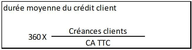 bilan fonctionnel crédit client
