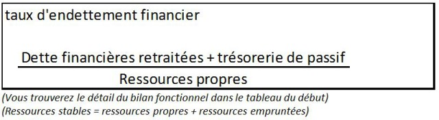 bilan fonctionnel entendement financier