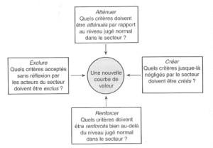 grille des quatre actions
