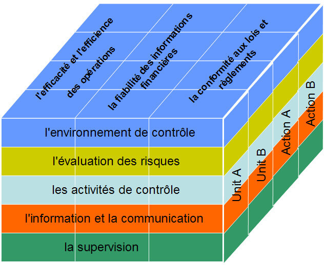 Le système de contrôle interne COSO