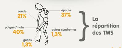 Deux aides financières pour lutter contre les Troubles Musculo-Squelettiques (TMS)!