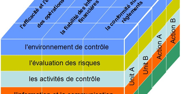 controle interne