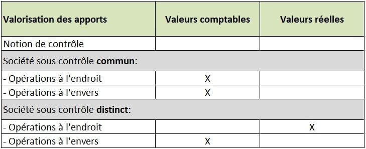 Fusions : la parité des échanges et valorisation des apports