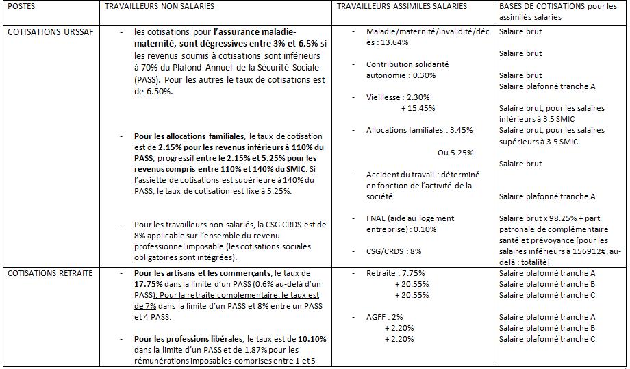 Comparaison TNS et assimilés salariés